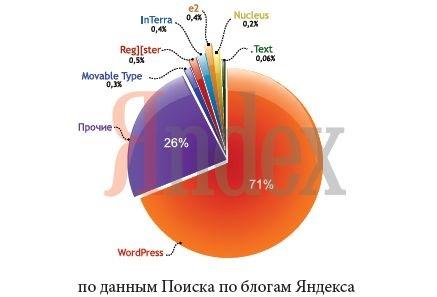 День рождения Wordpress | n-wp.ru