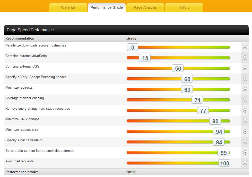 Как проверить скорость загрузки вашего сайта | Pingdon Tools (3)