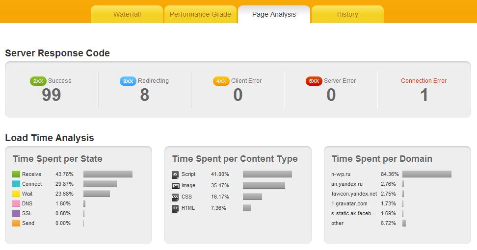 Как проверить скорость загрузки вашего сайта | Pingdon Tools (1)