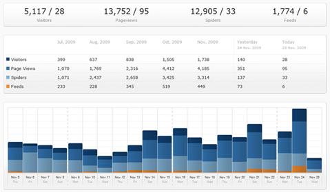 Как получить статистику блога   kStats Reloaded   n-wp.ru