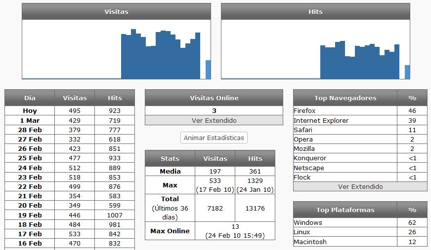 Как получить статистику блога | PopStats | n-wp.ru