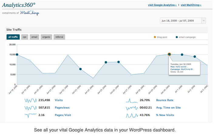Как показывать статистику Google Analitics прямо в админке | Analytics360 | n-wp.ru