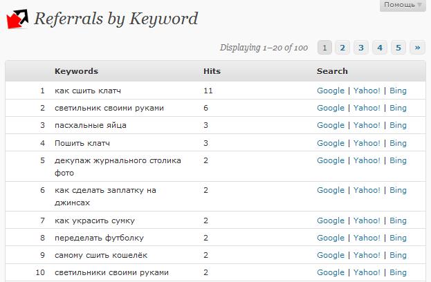 Как узнать сайты, с которых посетители попадают в блог | WP-Referrers