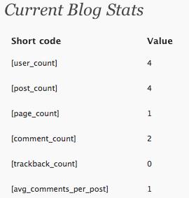 Как быстро вывести показатели блога | Blog Stats | n-wp.ru