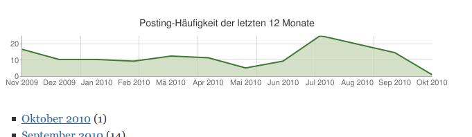 Как показать активность в блоге | WordPress Archive Chart