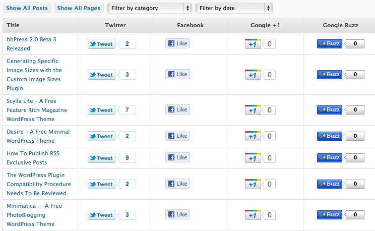 Как узнать, сколько раз пост упоминался в социальных сетях | Social Metrics | n-wp.ru