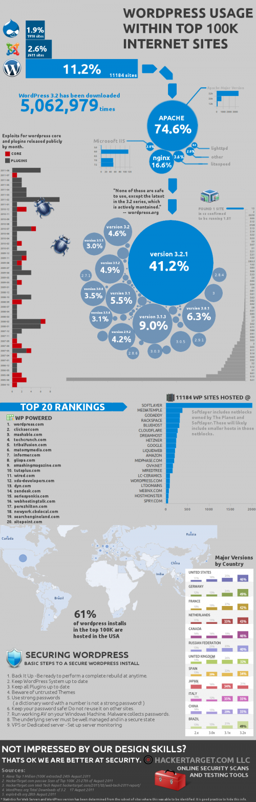 WordPress Infographic | n-wp.ru
