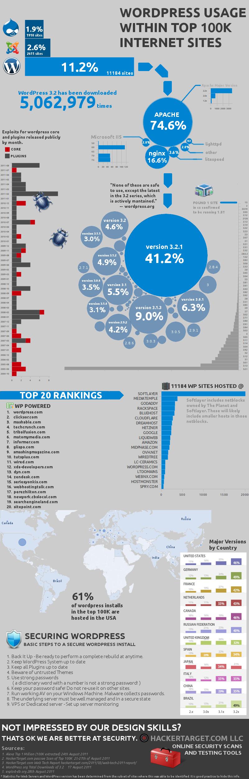 WordPress Infographic | n-wp.ru