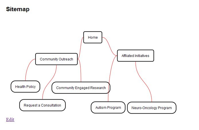 Как создать схему страниц блога | Fancy Sitemap