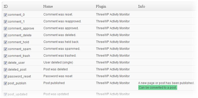 Как проследить активность на сайте - ThreeWP Activity Monitor (1)