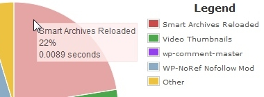 P3 Plugin Performance Profiler - инструмент, позволяющий измерить производительность плагинов   n-wp.ru