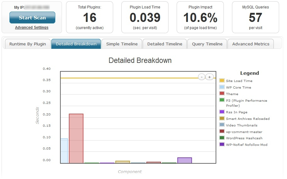 P3 Plugin Performance Profiler - инструмент, позволяющий измерить производительность плагинов (3)
