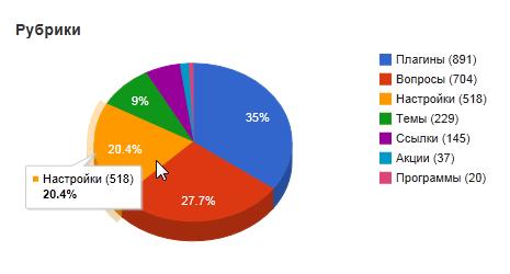 Плагин Category Pie - наглядное отображение распределения постов по категориям (1)