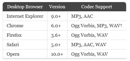 Аудио/Видео HTML5 плеер: MediaElement.js - HTML5 Video & Audio Player (3)