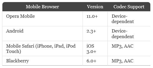 Аудио/Видео HTML5 плеер: MediaElement.js - HTML5 Video & Audio Player (4)