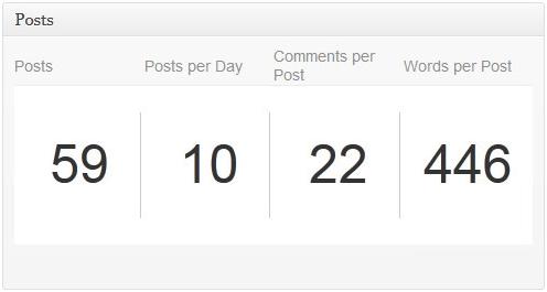 Advanced Blog Metrics - плагин, показывающий активность в блоге и количество откликов в социальной сети Facebook | n-wp.ru