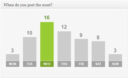 Advanced Blog Metrics - плагин, показывающий активность в блоге и количество откликов в социальных сетях (6)