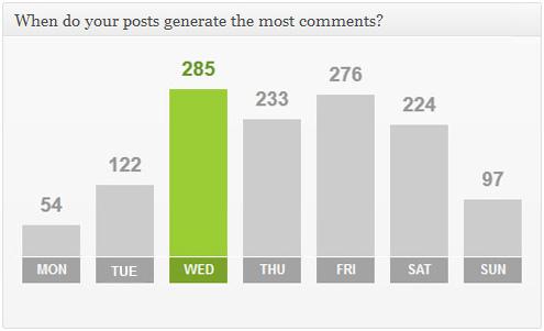 Advanced Blog Metrics - плагин, показывающий активность в блоге и количество откликов в социальных сетях (5)