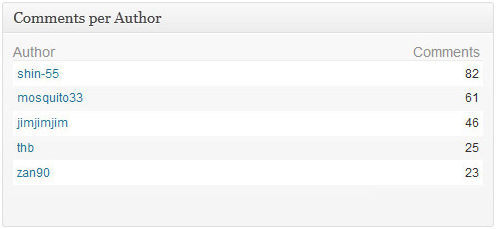 Advanced Blog Metrics - плагин, показывающий активность в блоге и количество откликов в социальных сетях (3)