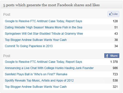 Advanced Blog Metrics - плагин, показывающий активность в блоге и количество откликов в социальных сетях (1)
