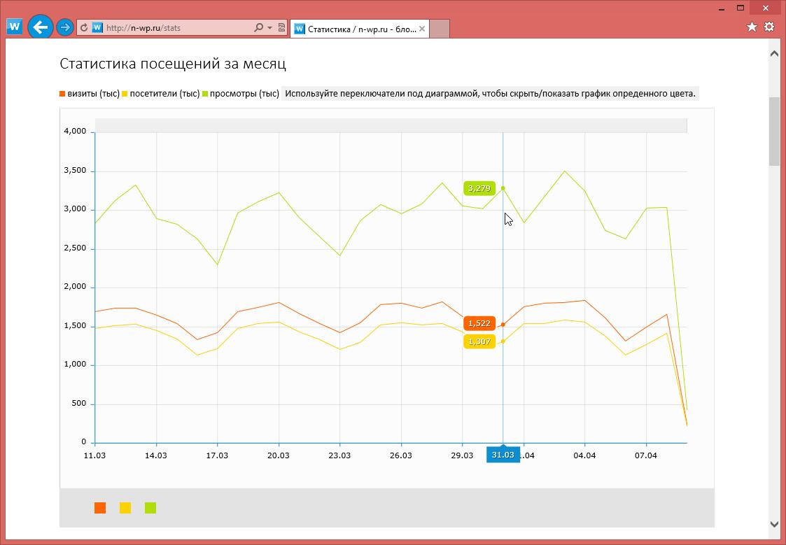 Изменения в блоге: публикация записей, профиль, комментарии текущего пользователя, активность пользователей, статистика посещений (14)
