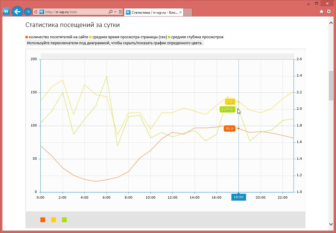 Изменения в блоге: публикация записей, профиль, комментарии текущего пользователя, активность пользователей, статистика посещений (13)
