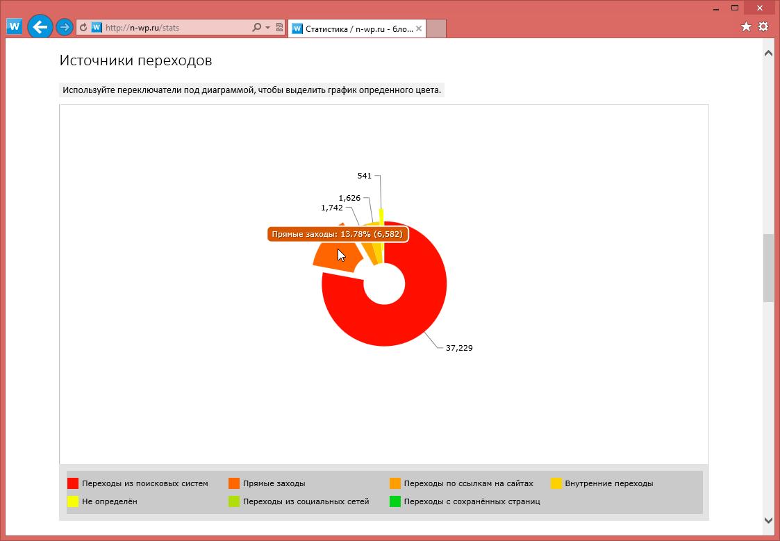 Изменения в блоге: публикация записей, профиль, комментарии текущего пользователя, активность пользователей, статистика посещений (12)