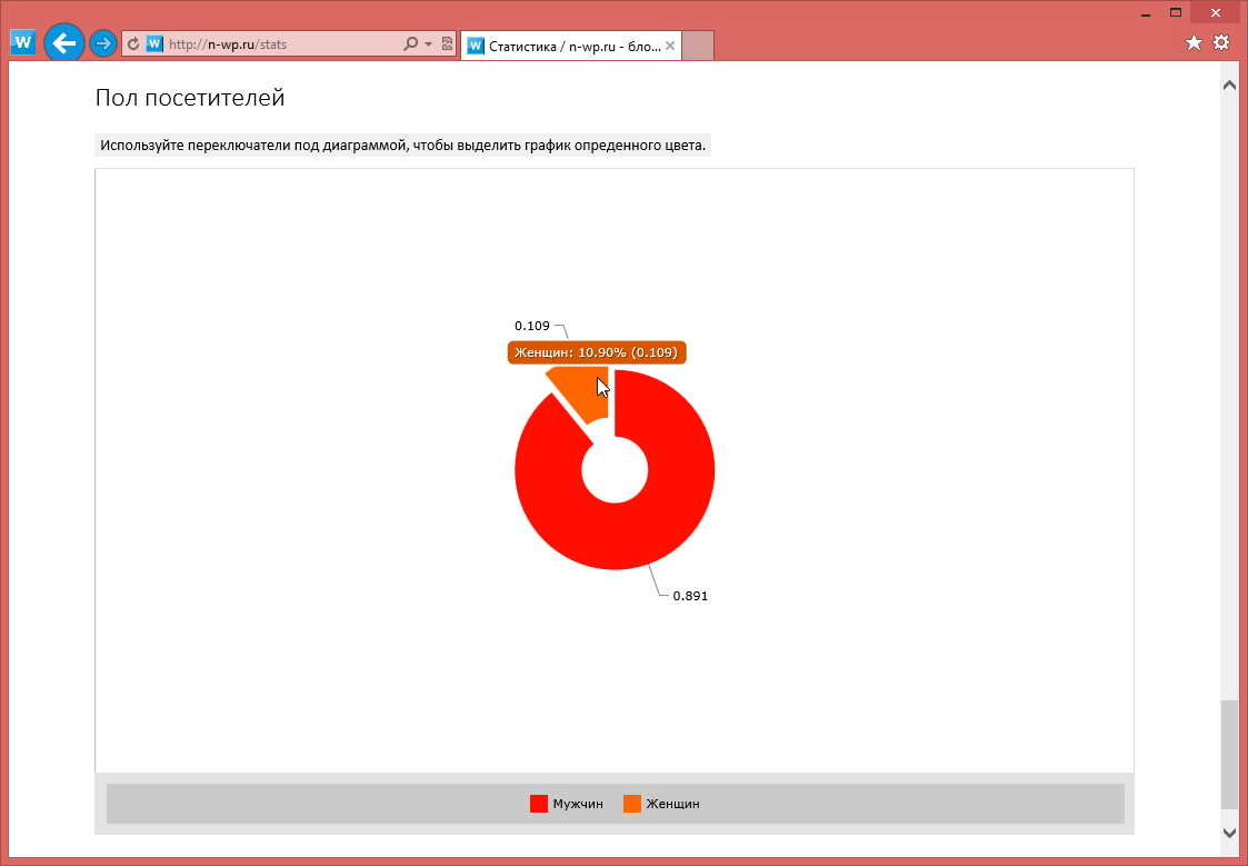Изменения в блоге: публикация записей, профиль, комментарии текущего пользователя, активность пользователей, статистика посещений (9)