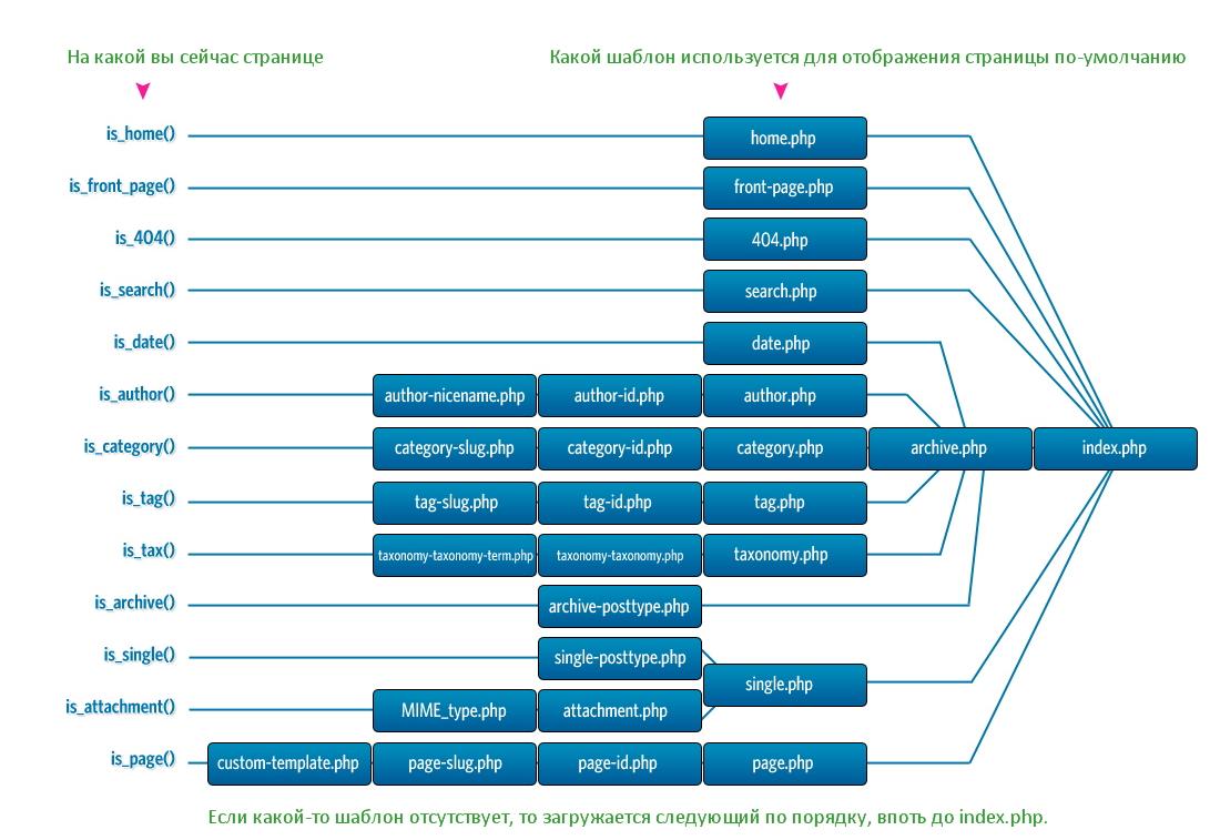Порядок загрузки файлов при отображении страниц блога на WordPress - система шаблонов (2)