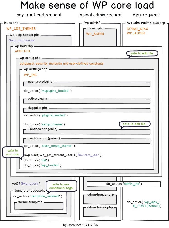 Плагины или чистый код - что лучше использовать? | n-wp.ru