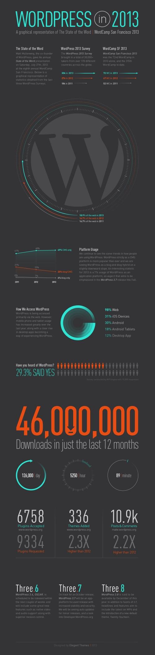WordPress в 2013 - инфографика   n-wp.ru