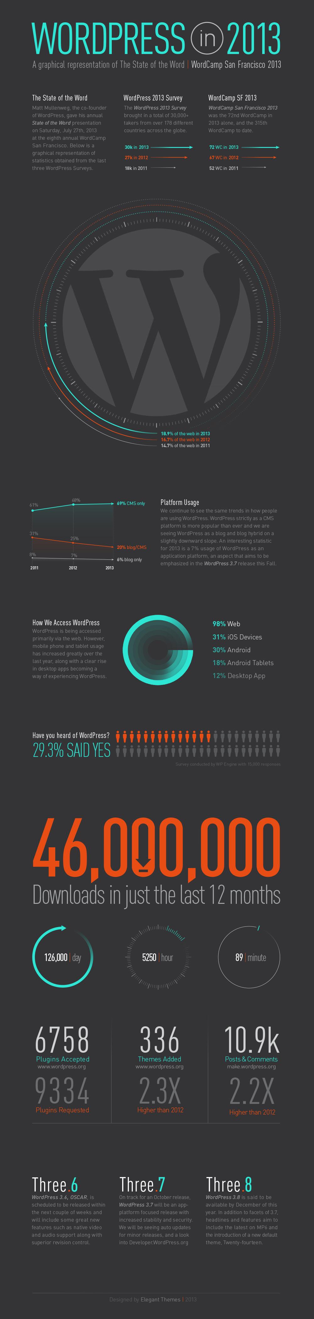 WordPress в 2013 - инфографика | n-wp.ru