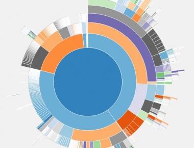 Disk Usage Sunburst -- плагин, показывающий место, занимаемое файлами и папками на диске | n-wp.ru