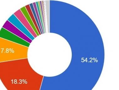 DL Yandex Metrika -- плагин для просмотра основной статистики системы Яндекс.Метрика | n-wp.ru