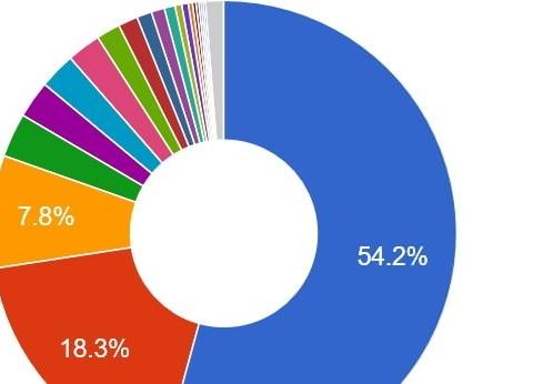 DL Yandex Metrika -- плагин для просмотра основной статистики системы Яндекс.Метрика   n-wp.ru